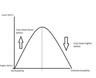 Austerity-Curve-500x404