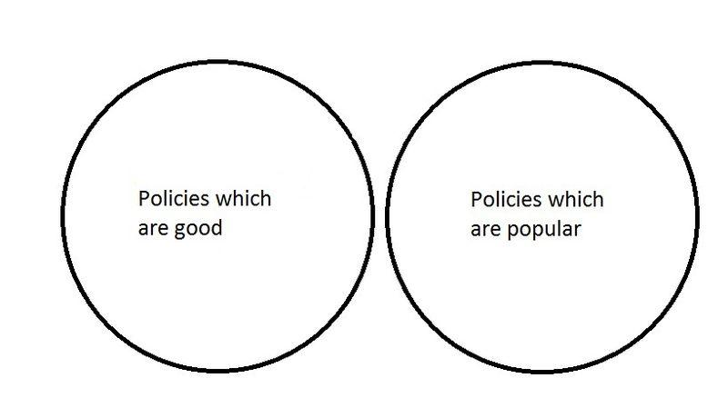 Policyvenn