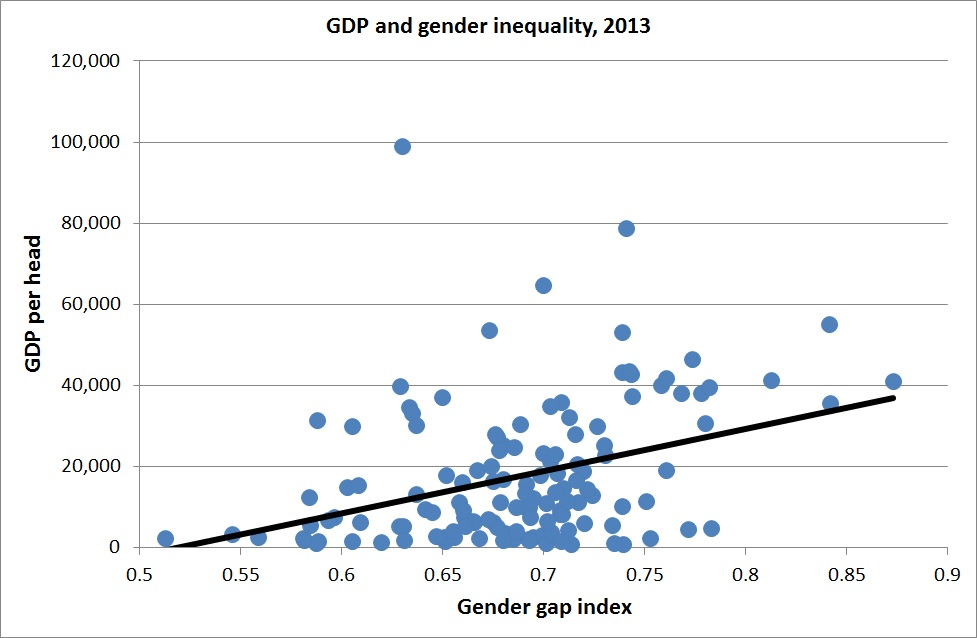 'in the 21st century gender inequality
