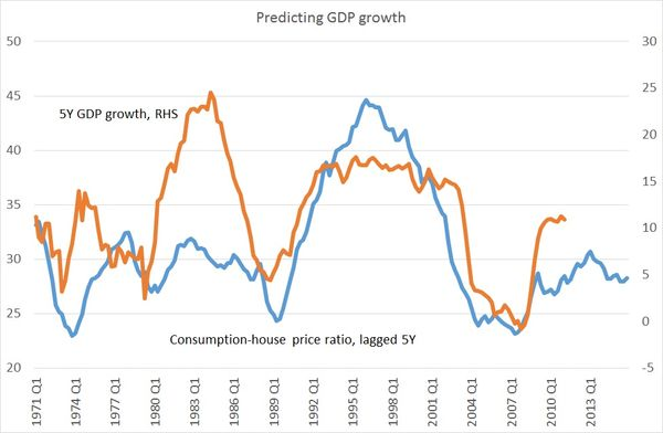 predicting gross domestic product