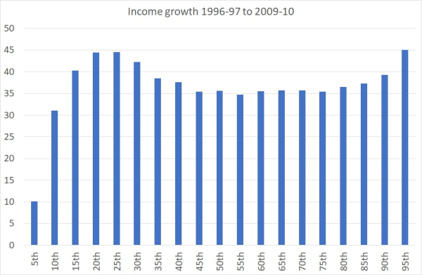 Inequality under New Labour
